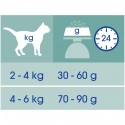 Purina Cat Chow Sterilised 15Kg